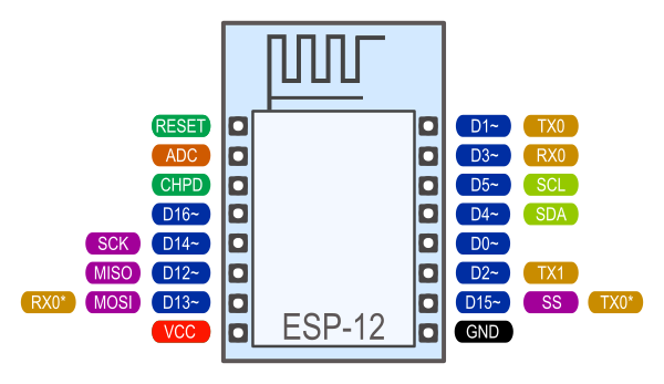 Reference — ESP8266 Arduino Core documentation
