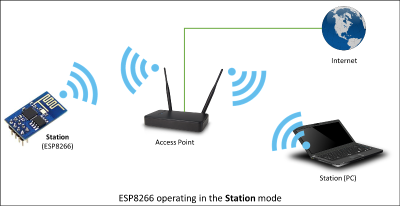 ESP8266 operating in the Station mode